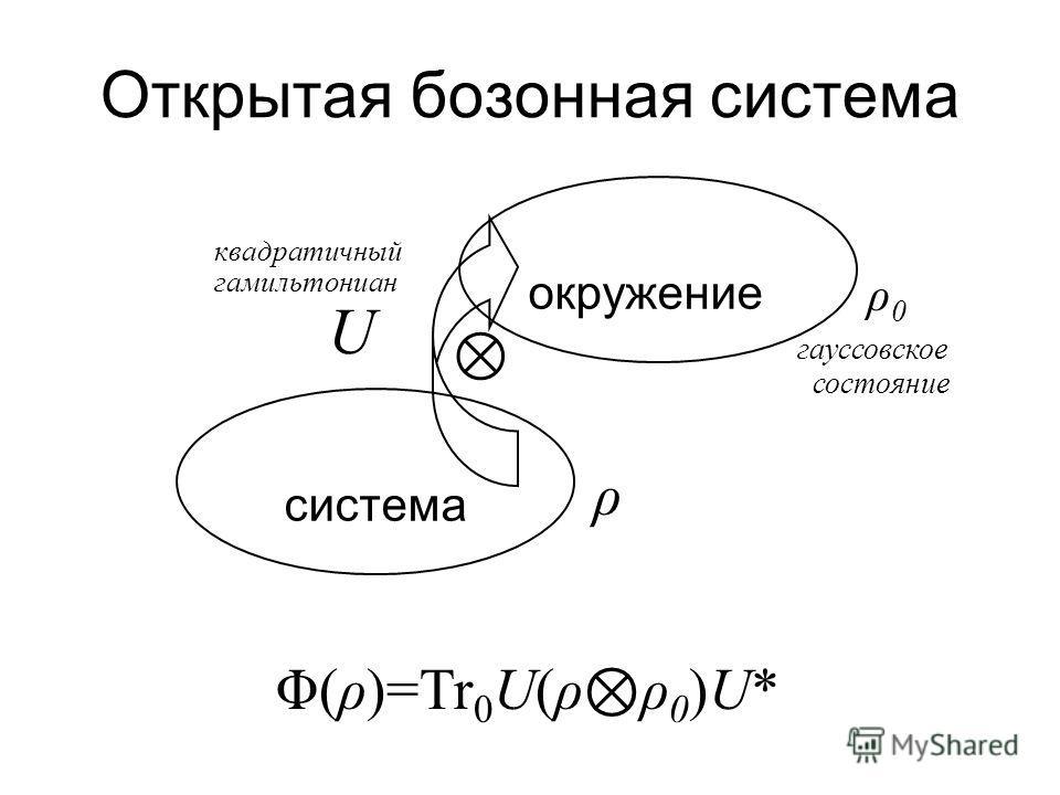 Бозонные системы Классическая система симплектическое пространство (Z,Δ) Квантование система Вейля в H, ККС: W(z 1 ) W(z 2 ) = exp (iz 1 T Δz 2 ) W(z 2 ) W(z 1 ) Бозонный канал: ( H A,W A ) ( H B,W B )