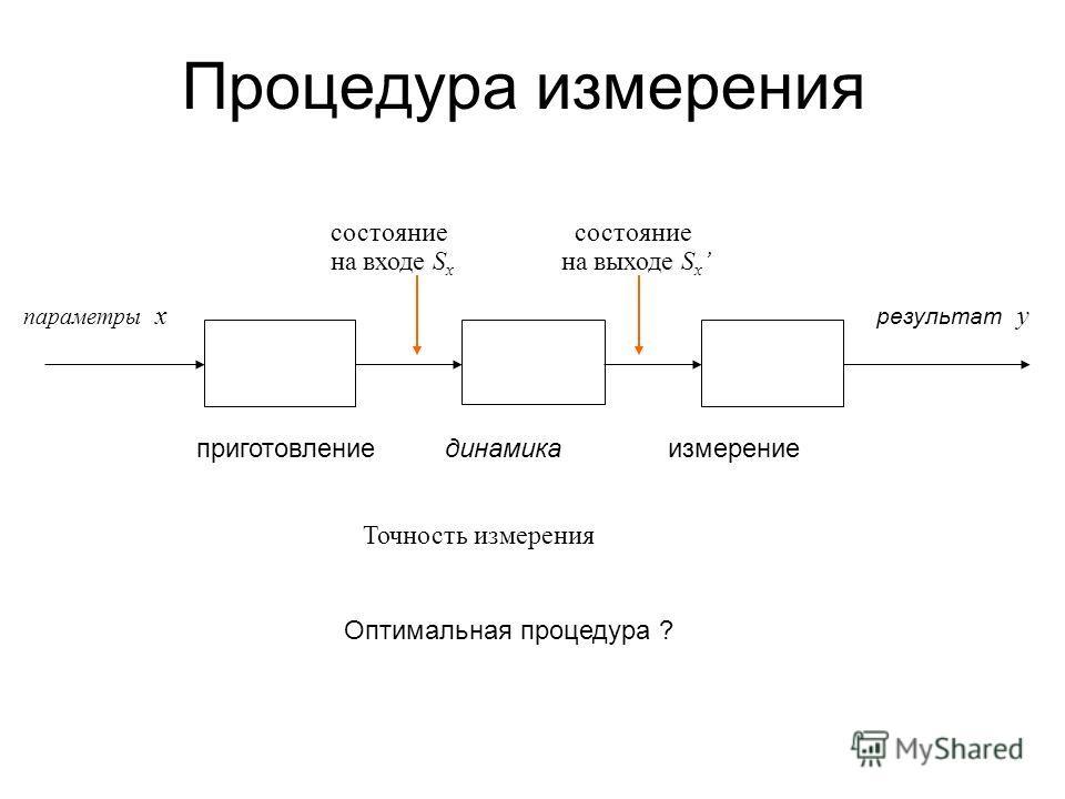 Передача информации w =1001…11… w =1101…01… кодирование канал декодирование Вероятность ошибки P{ww} Пропускная способность канала состояние на входе S w состояние на выходе S w