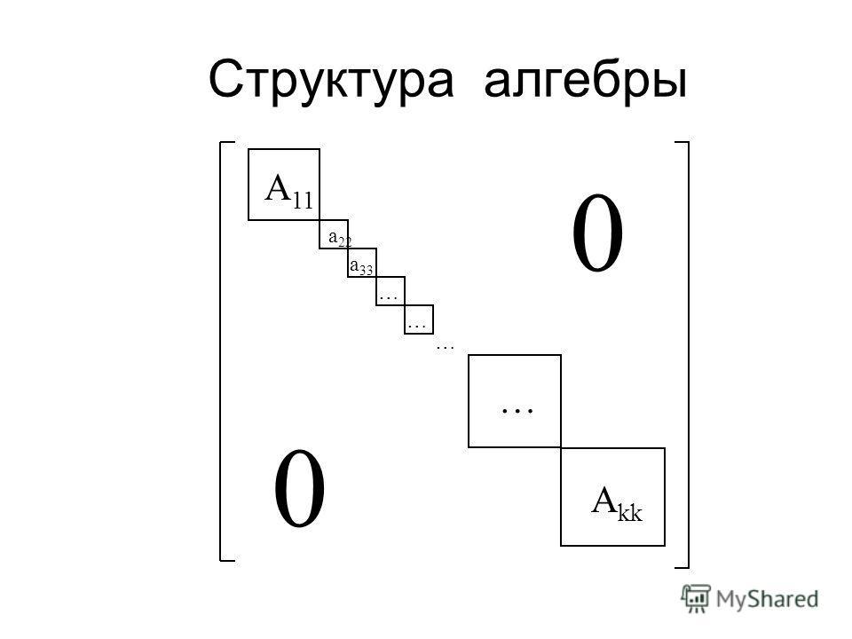 Ф-М словарь Система (носитель информации) = С*-алгебра операторов A B(H) Классическая система = коммутативная алгебра C ( X ) Квантовая система = алгебра всех операторов B(H) Составные системы A B. Гибридные системы