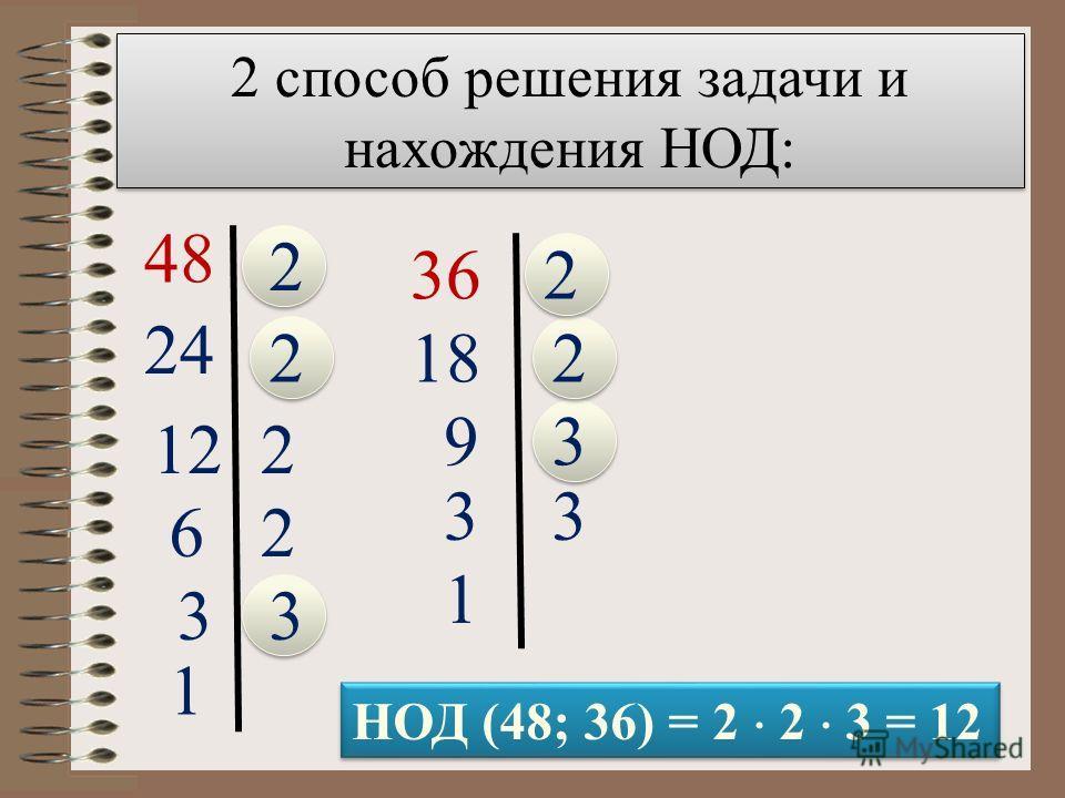 2 способ решения задачи и нахождения НОД: 48 2 24 2 122 62 33 1 362 182 93 33 1 НОД (48; 36) = 2 2 3 = 12