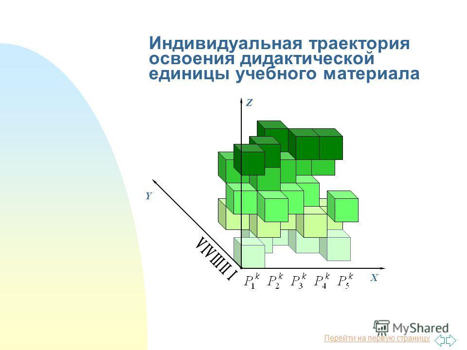 Перейти на первую страницу Плоскости дидактической единицы учебного курса X Y Z5Z5 V IV III II I Результаты аттестаций - обучающийся А- обучающийся B Множество алгоритмов освоения темы Y Z O VIVIIIIII - обучающийся А Z1Z1 Z2Z2 Z3Z3 Z4Z4 Z5Z5