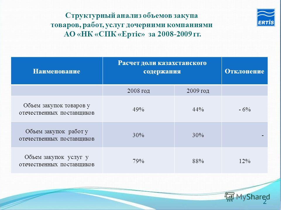 Наименование Расчет доли казахстанского содержанияОтклонение 2008 год2009 год Объем закупок товаров у отечественных поставщиков 49%44%- 6% Объем закупок работ у отечественных поставщиков 30% - Объем закупок услуг у отечественных поставщиков 79%88%12%