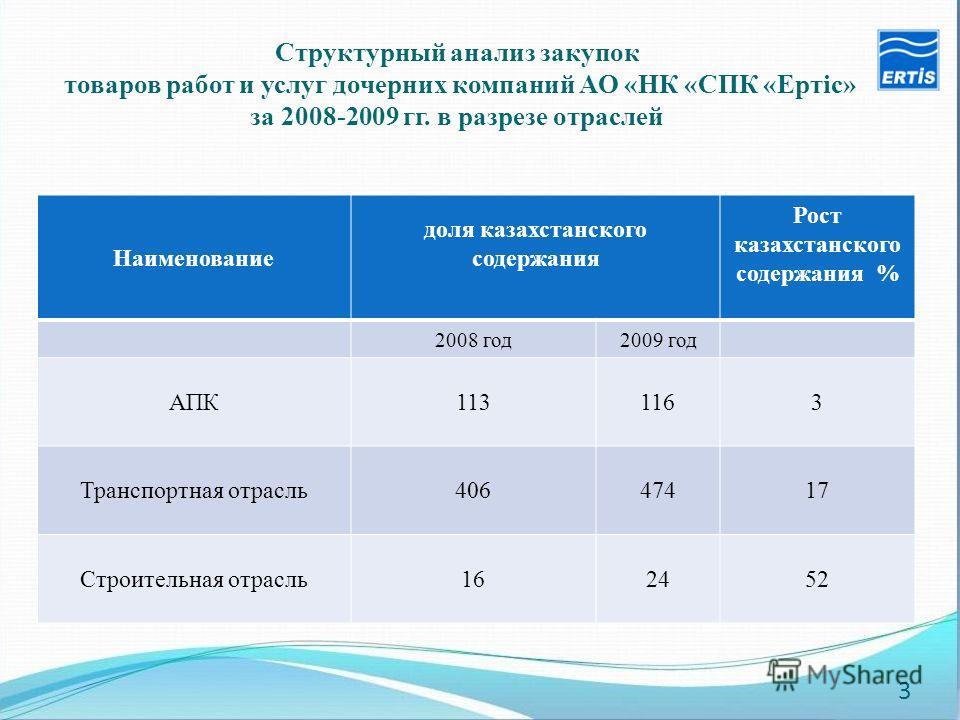 Наименование доля казахстанского содержания Рост казахстанского содержания % 2008 год2009 год АПК1131163 Транспортная отрасль40647417 Строительная отрасль162452 Структурный анализ закупок товаров работ и услуг дочерних компаний АО «НК «СПК «Ертiс» за