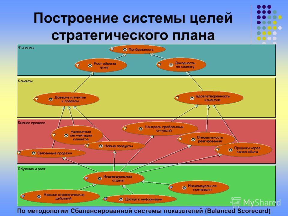 18 Построение системы целей стратегического плана По методологии Сбалансированной системы показателей (Balanced Scorecard)