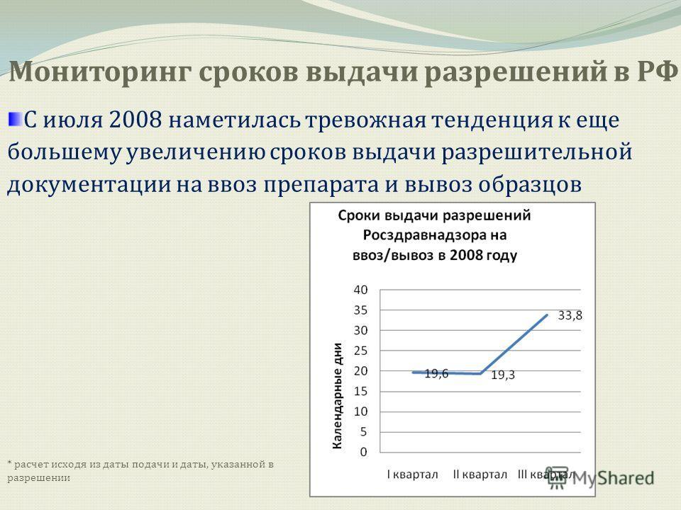 Мониторинг сроков выдачи разрешений в РФ С июля 2008 наметилась тревожная тенденция к еще большему увеличению сроков выдачи разрешительной документации на ввоз препарата и вывоз образцов * расчет исходя из даты подачи и даты, указанной в разрешении