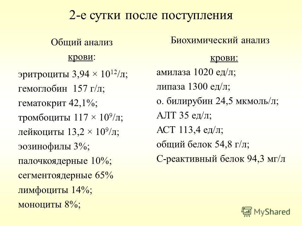 2-е сутки после поступления Общий анализ крови: эритроциты 3,94 × 10 12 /л; гемоглобин 157 г/л; гематокрит 42,1%; тромбоциты 117 × 10 9 /л; лейкоциты 13,2 × 10 9 /л; эозинофилы 3%; палочкоядерные 10%; сегментоядерные 65% лимфоциты 14%; моноциты 8%; Б