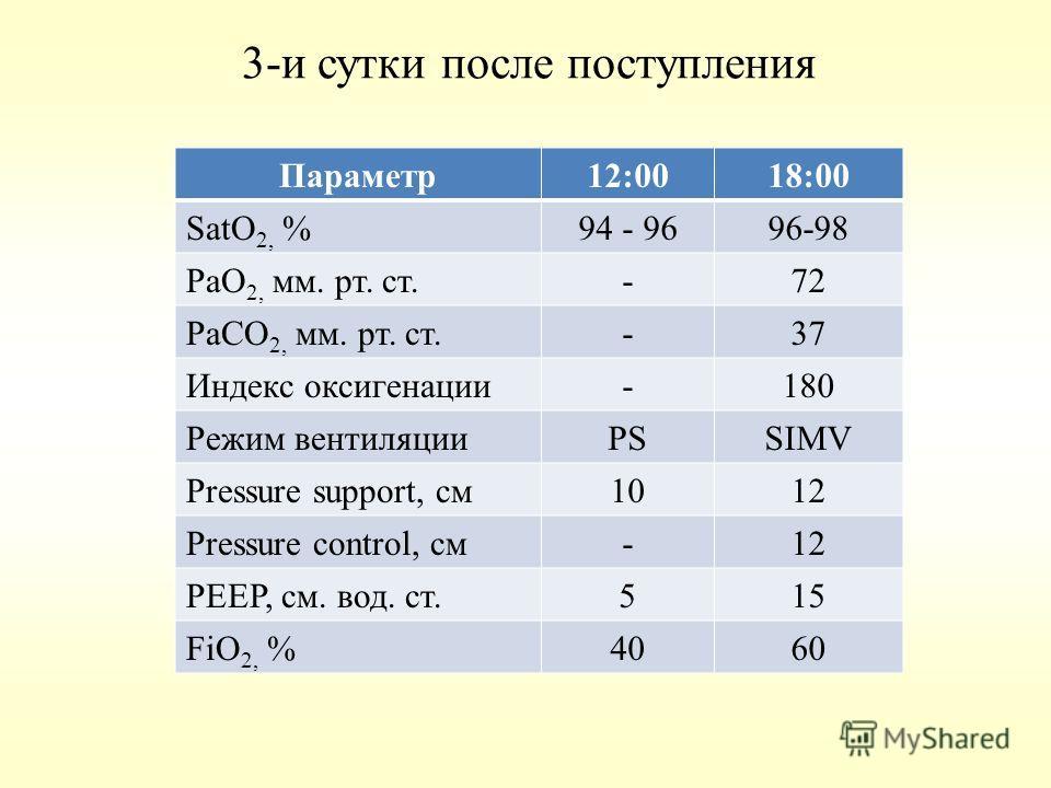 3-и сутки после поступления Параметр12:0018:00 SatO 2, %94 - 9696-98 РаО 2, мм. рт. ст.-72 РаСО 2, мм. рт. ст.-37 Индекс оксигенации-180 Режим вентиляцииPSSIMV Pressure support, см1012 Pressure control, см-12 PEEP, см. вод. ст.515 FiO 2, %4060