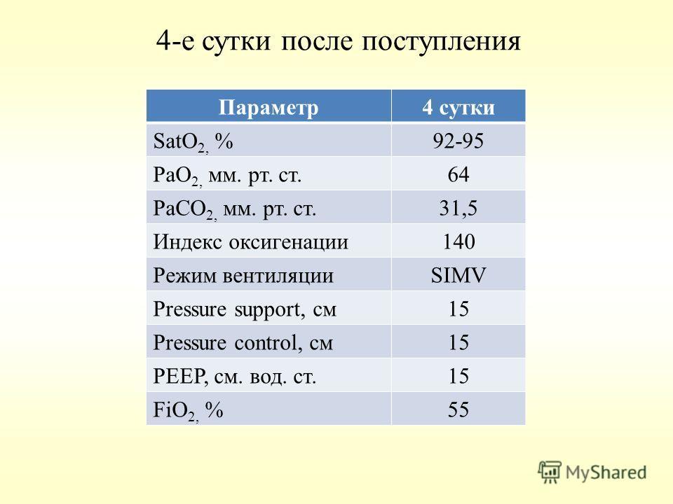 4-е сутки после поступления Параметр4 сутки SatO 2, %92-95 РаО 2, мм. рт. ст.64 РаСО 2, мм. рт. ст.31,5 Индекс оксигенации140 Режим вентиляцииSIMV Pressure support, см15 Pressure control, см15 PEEP, см. вод. ст.15 FiO 2, %55