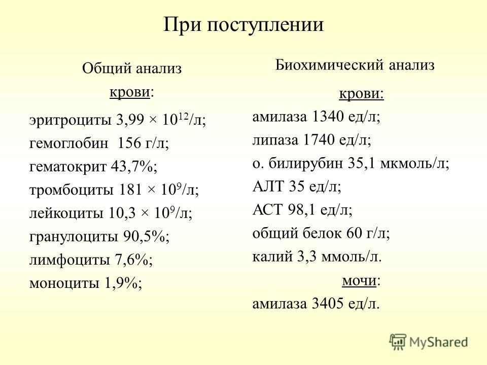 При поступлении Общий анализ крови: эритроциты 3,99 × 10 12 /л; гемоглобин 156 г/л; гематокрит 43,7%; тромбоциты 181 × 10 9 /л; лейкоциты 10,3 × 10 9 /л; гранулоциты 90,5%; лимфоциты 7,6%; моноциты 1,9%; Биохимический анализ крови: амилаза 1340 ед/л;