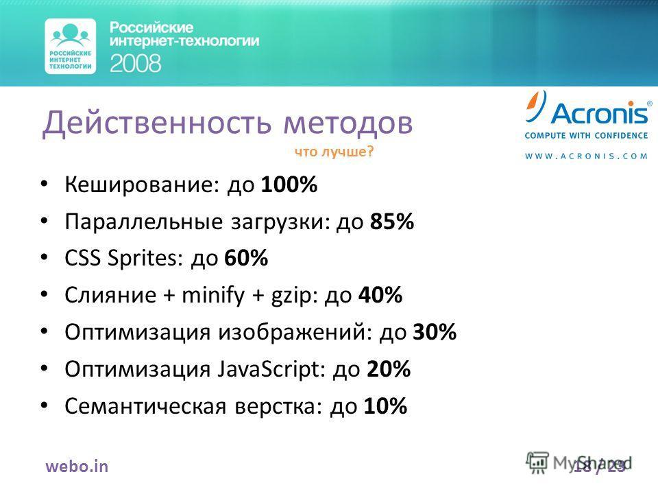 Кеширование: до 100% Параллельные загрузки: до 85% CSS Sprites: до 60% Слияние + minify + gzip: до 40% Оптимизация изображений: до 30% Оптимизация JavaScript: до 20% Семантическая верстка: до 10% 18 / 23webo.in Действенность методов что лучше?