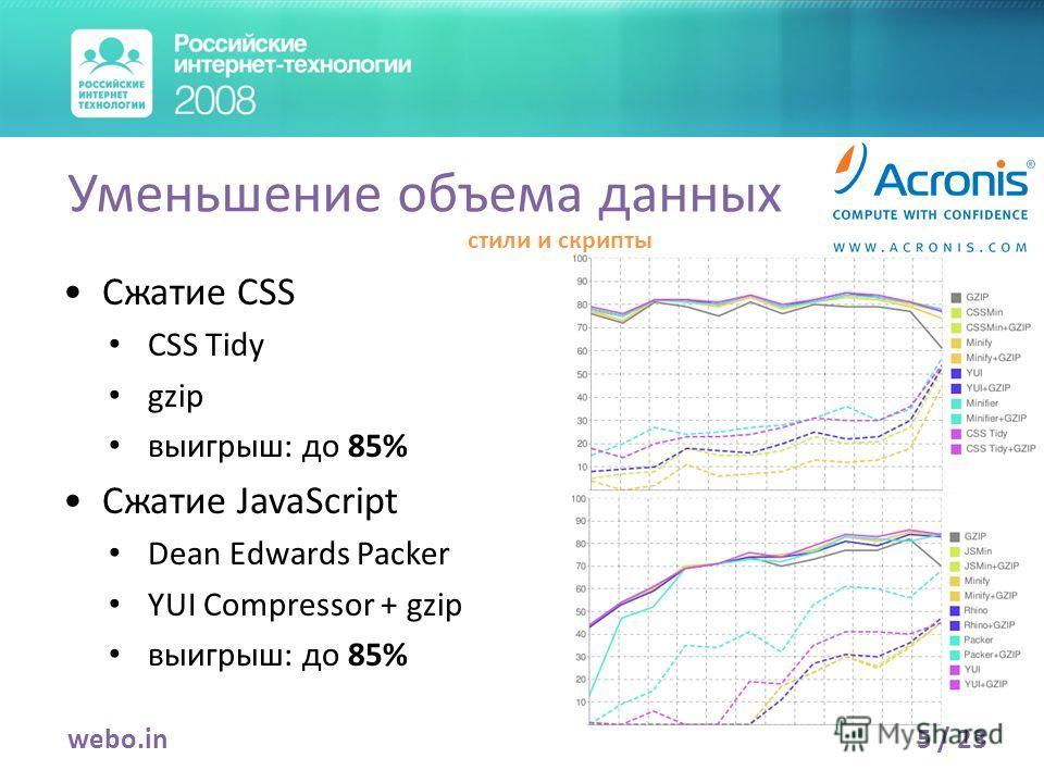 Сжатие CSS CSS Tidy gzip выигрыш: до 85% Сжатие JavaScript Dean Edwards Packer YUI Compressor + gzip выигрыш: до 85% 5 / 23webo.in Уменьшение объема данных стили и скрипты