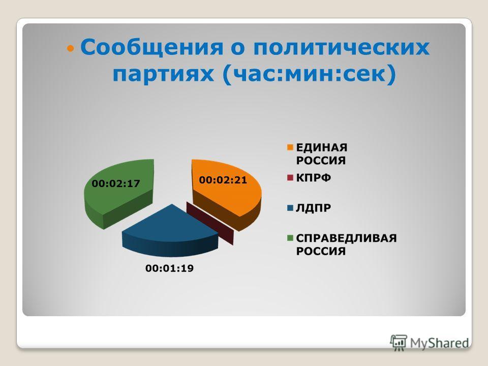 Сообщения о политических партиях (час:мин:сек)
