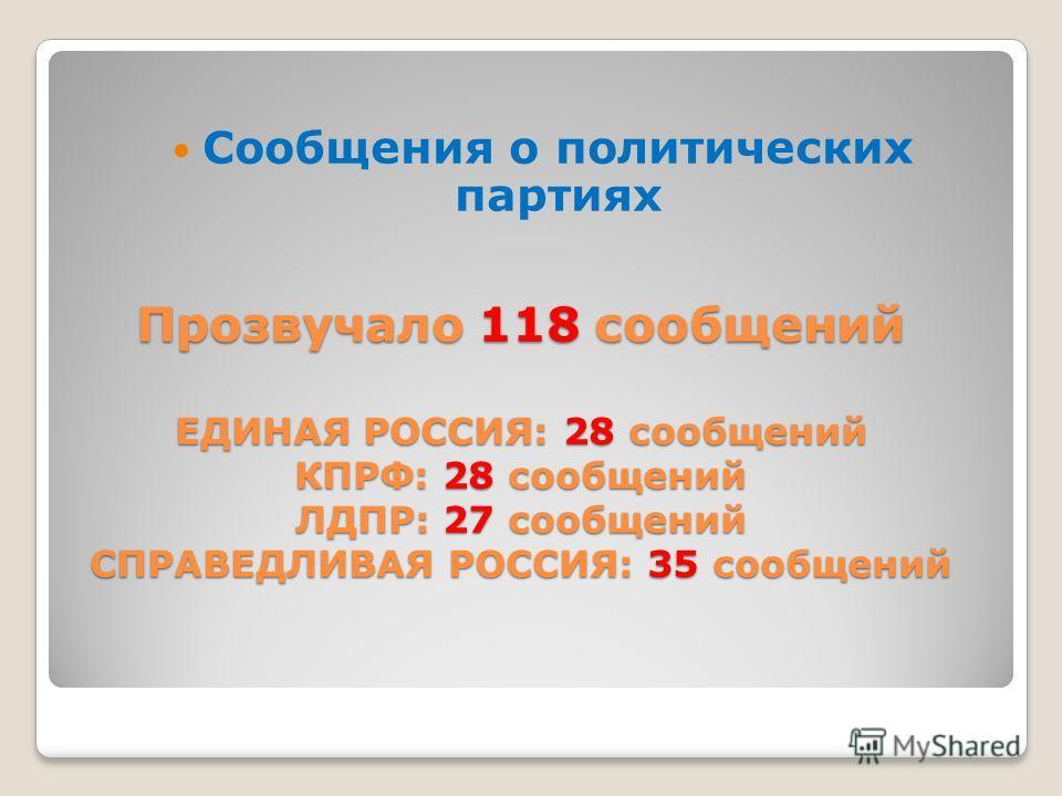 Прозвучало 118 сообщений ЕДИНАЯ РОССИЯ: 28 сообщений КПРФ: 28 сообщений ЛДПР: 27 сообщений СПРАВЕДЛИВАЯ РОССИЯ: 35 сообщений Сообщения о политических партиях