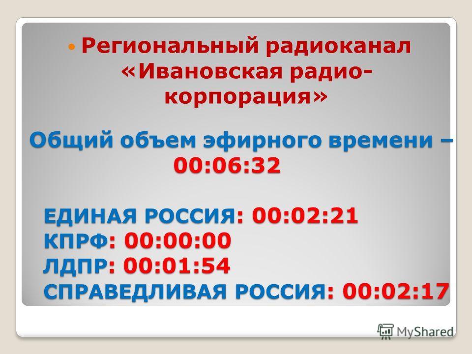 Общий объем эфирного времени – 00:06:32 ЕДИНАЯ РОССИЯ : 00:02:21 КПРФ : 00:00:00 ЛДПР : 00:01:54 СПРАВЕДЛИВАЯ РОССИЯ : 00:02:17 Региональный радиоканал «Ивановская радио- корпорация»