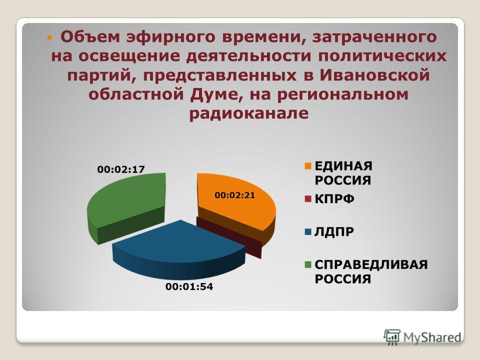 Объем эфирного времени, затраченного на освещение деятельности политических партий, представленных в Ивановской областной Думе, на региональном радиоканале