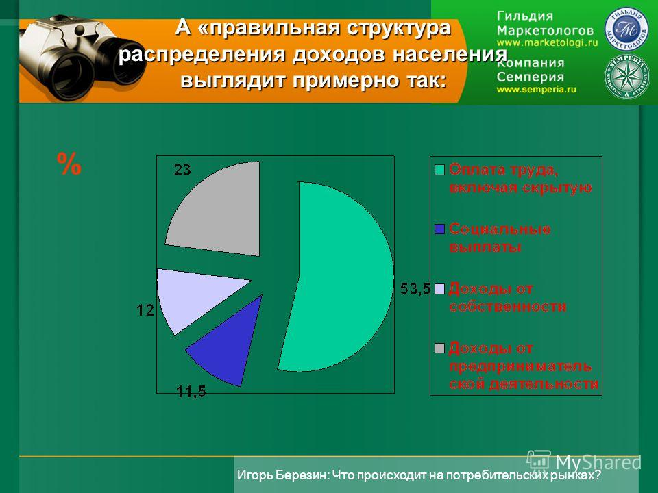 Игорь Березин: Что происходит на потребительских рынках? А «правильная структура распределения доходов населения выглядит примерно так: %
