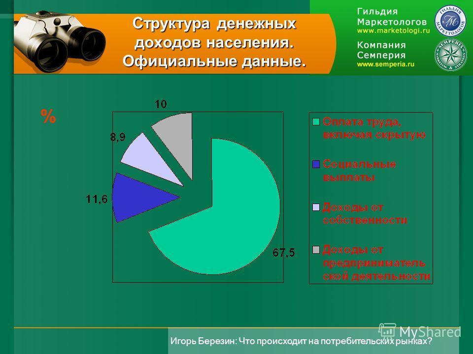Игорь Березин: Что происходит на потребительских рынках? Структура денежных доходов населения. Официальные данные. %