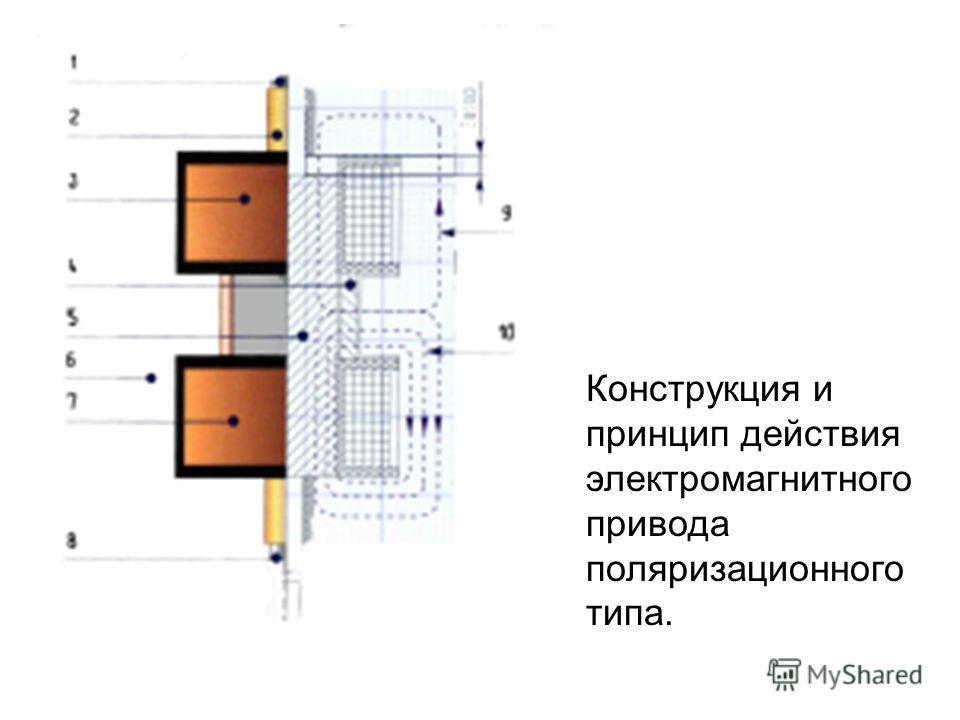 Конструкция и принцип действия электромагнитного привода поляризационного типа.