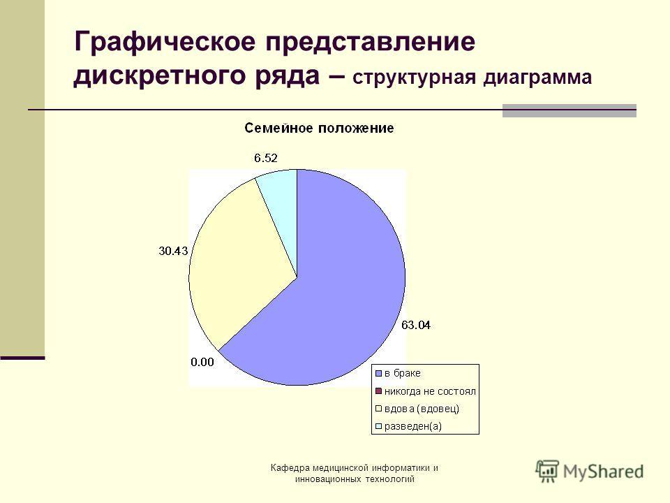 Кафедра медицинской информатики и инновационных технологий Графическое представление дискретного ряда – структурная диаграмма