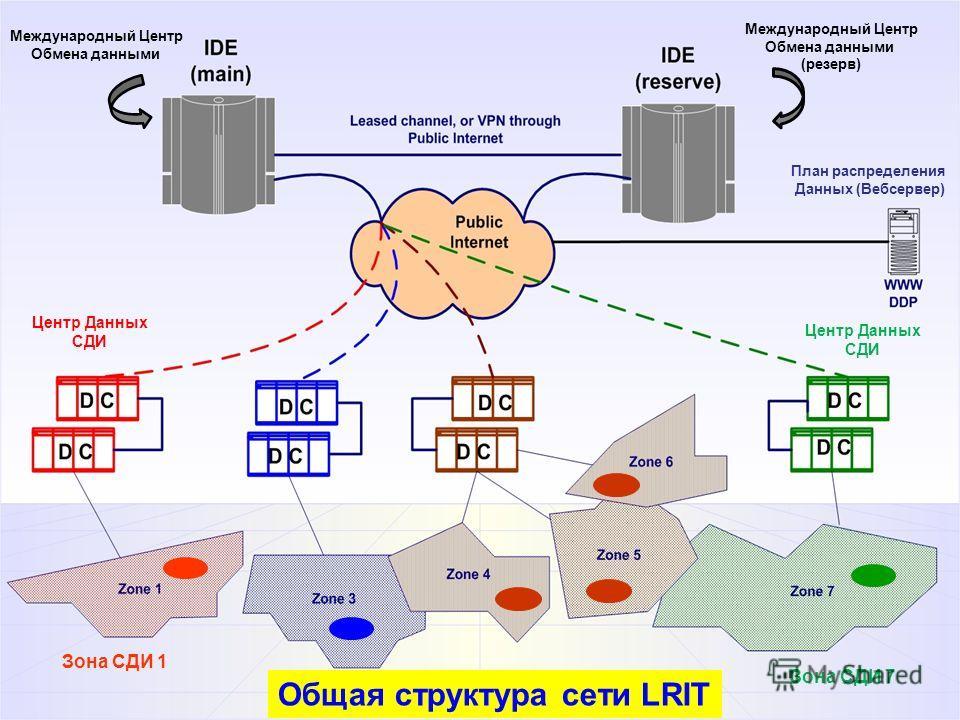 Общая структура сети LRIT Центр Данных СДИ Зона СДИ 1 Зона СДИ 7 Центр Данных СДИ Международный Центр Обмена данными Международный Центр Обмена данными (резерв) План распределения Данных (Вебсервер)