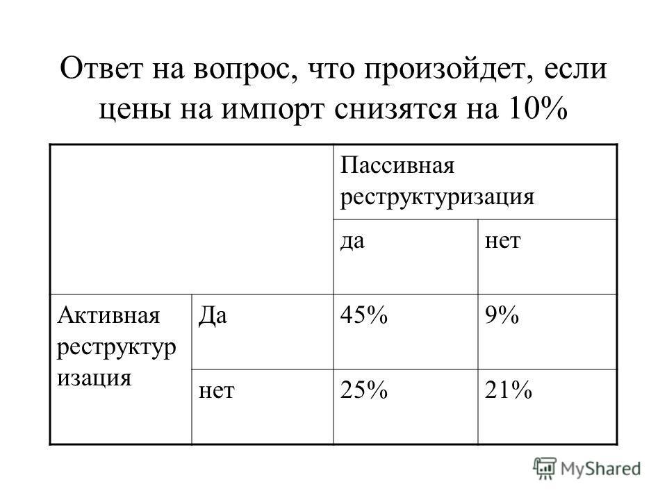 Ответ на вопрос, что произойдет, если цены на импорт снизятся на 10% Пассивная реструктуризация данет Активная реструктур изация Да45%9% нет25%21%