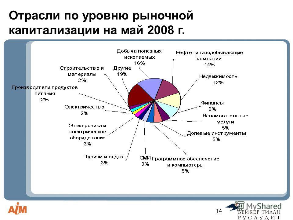 14 Отрасли по уровню рыночной капитализации на май 2008 г.