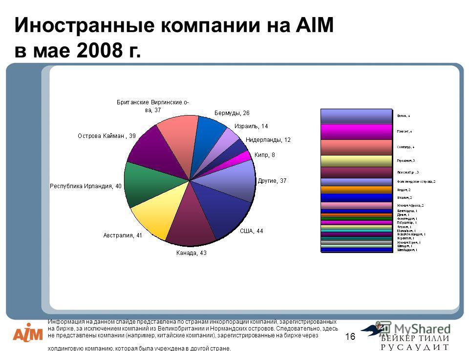 Информация на данном слайде представлена по странам инкорпорации компаний, зарегистрированных на бирже, за исключением компаний из Великобритании и Нормандских островов. Следовательно, здесь не представлены компании (например, китайские компании), за