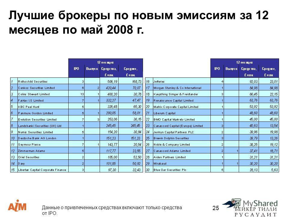 Данные о привлеченных средствах включают только средства от IPO. 25 Лучшие брокеры по новым эмиссиям за 12 месяцев по май 2008 г.