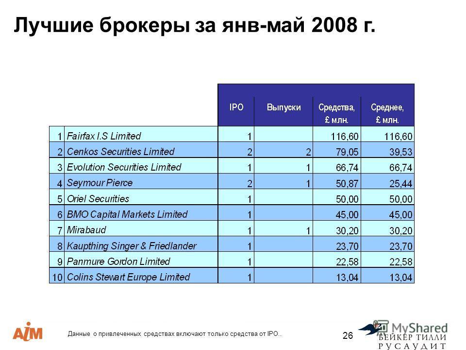 26 Лучшие брокеры за янв-май 2008 г. Данные о привлеченных средствах включают только средства от IPO..