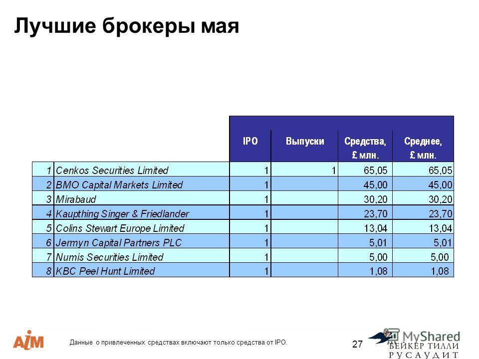 27 Лучшие брокеры мая Данные о привлеченных средствах включают только средства от IPO.