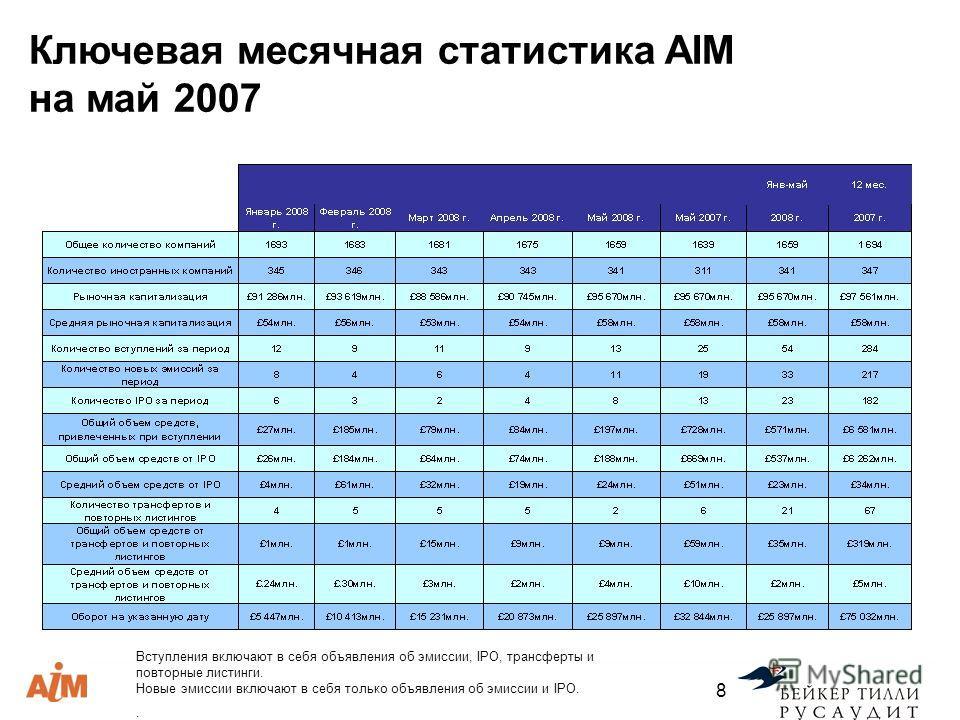Вступления включают в себя объявления об эмиссии, IPO, трансферты и повторные листинги. Новые эмиссии включают в себя только объявления об эмиссии и IPO.. 8 Ключевая месячная статистика AIM на май 2007