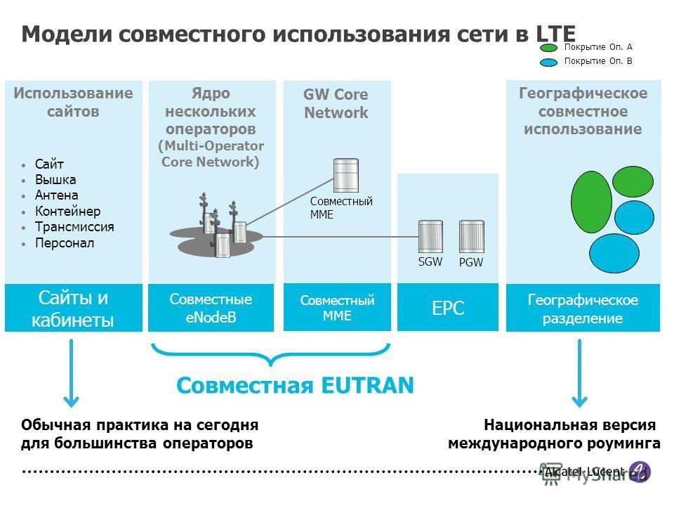 Модели совместного использования сети в LTE Сайт Вышка Антена Контейнер Трансмиссия Персонал Совместный MME SGW PGW Покрытие Оп. A Покрытие Оп. B Сайты и кабинеты Совместные eNodeB Совместный MME EPC Географическое разделение Совместная EUTRAN Обычна