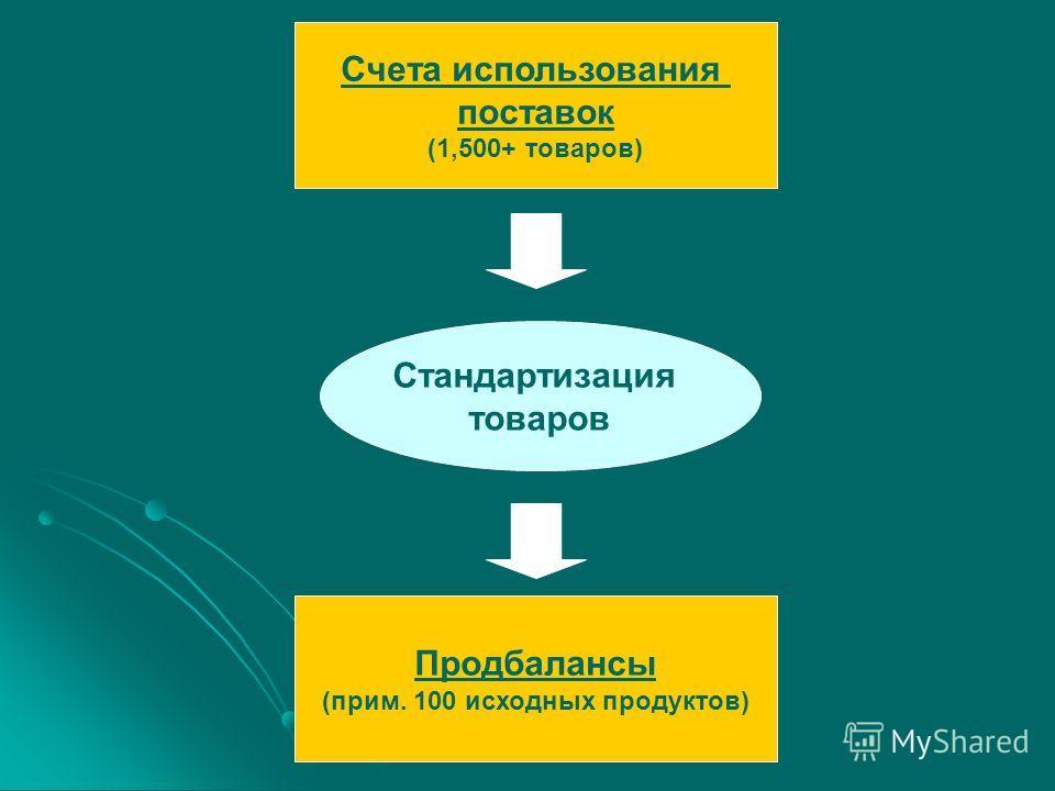 Счета использования поставок (1,500+ товаров) Стандартизация товаров Продбалансы (прим. 100 исходных продуктов)