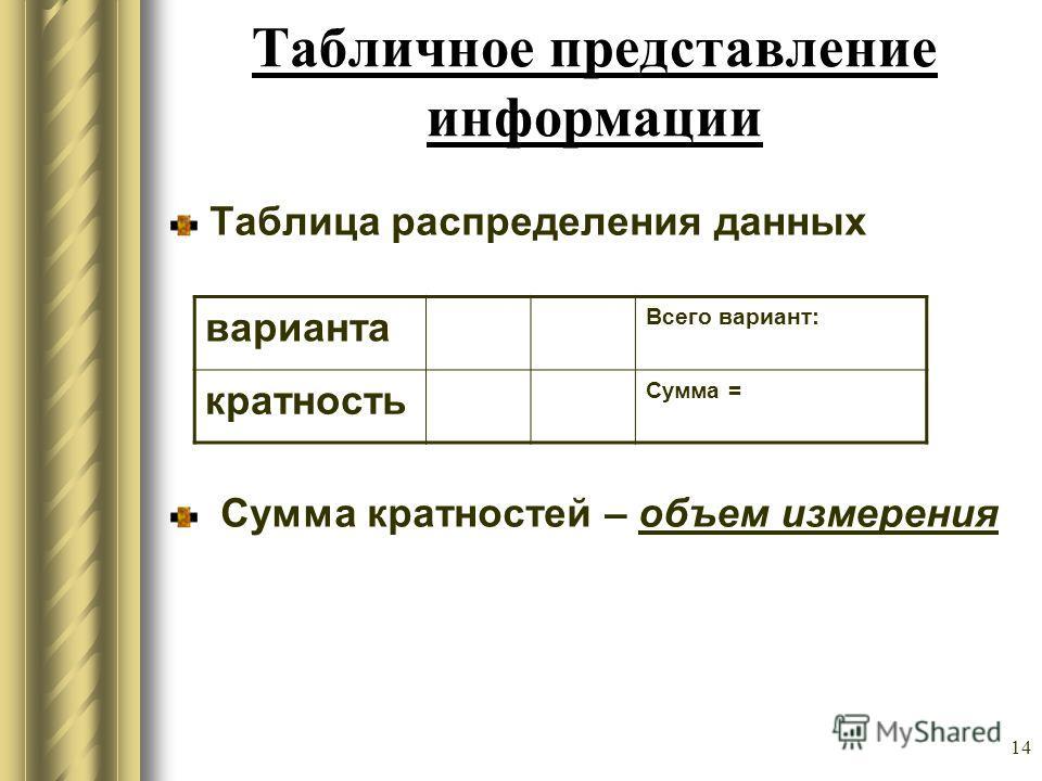 14 Табличное представление информации Таблица распределения данных Сумма кратностей – объем измерения варианта Всего вариант: кратность Сумма =