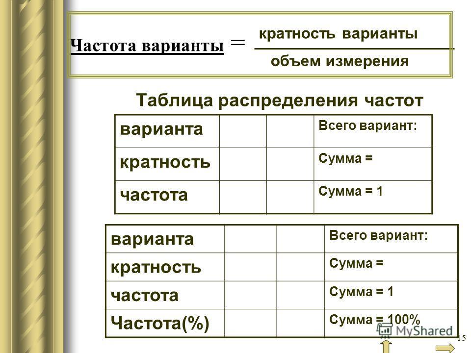 15 Частота варианты = Таблица распределения частот варианта Всего вариант: кратность Сумма = частота Сумма = 1 варианта Всего вариант: кратность Сумма = частота Сумма = 1 Частота(%) Сумма = 100% объем измерения кратность варианты