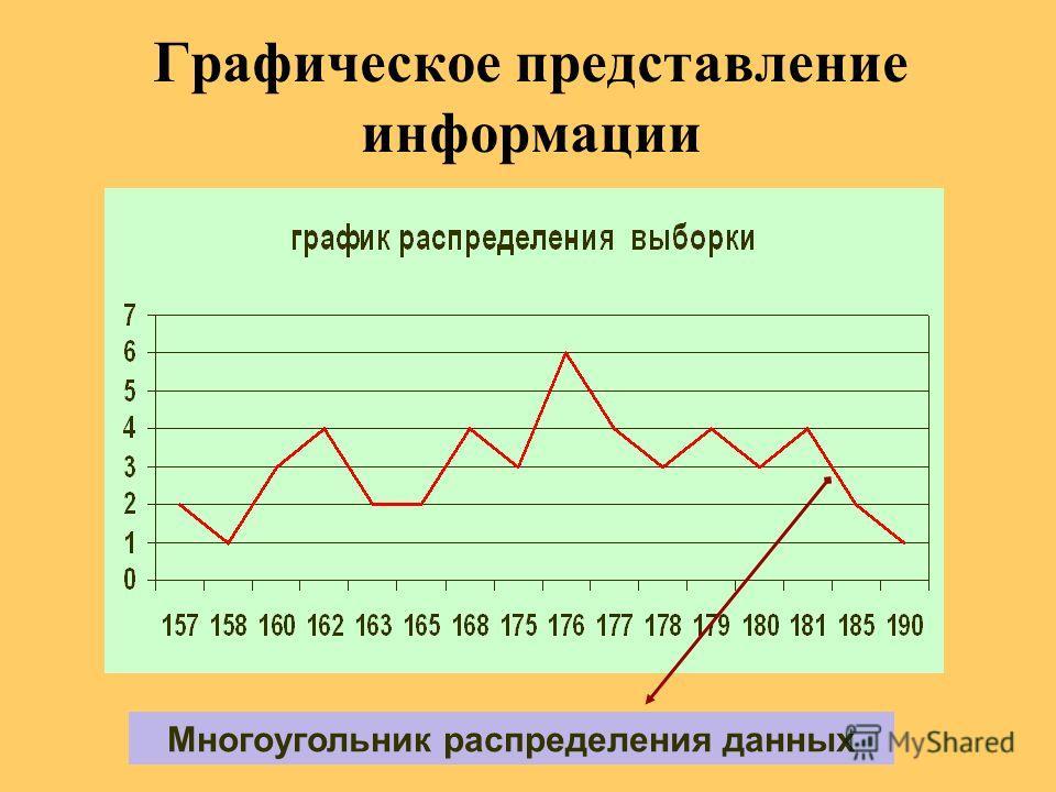 Графическое представление информации Многоугольник распределения данных