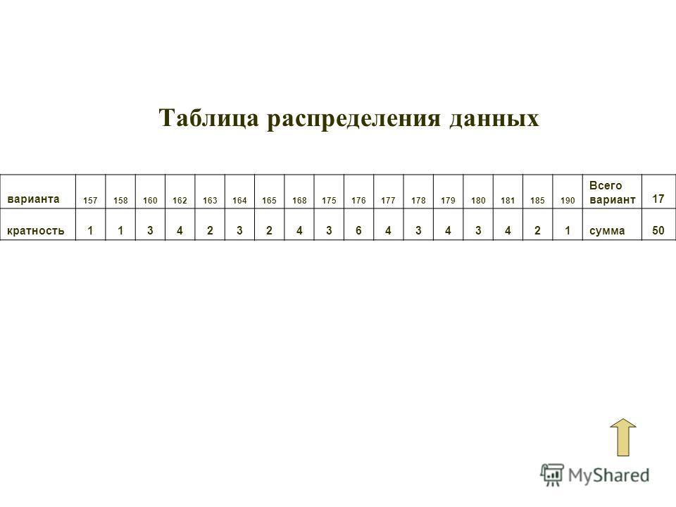 Таблица распределения данных варианта 157158160162163164165168175176177178179180181185190 Всего вариант17 кратность11342324364343421сумма50