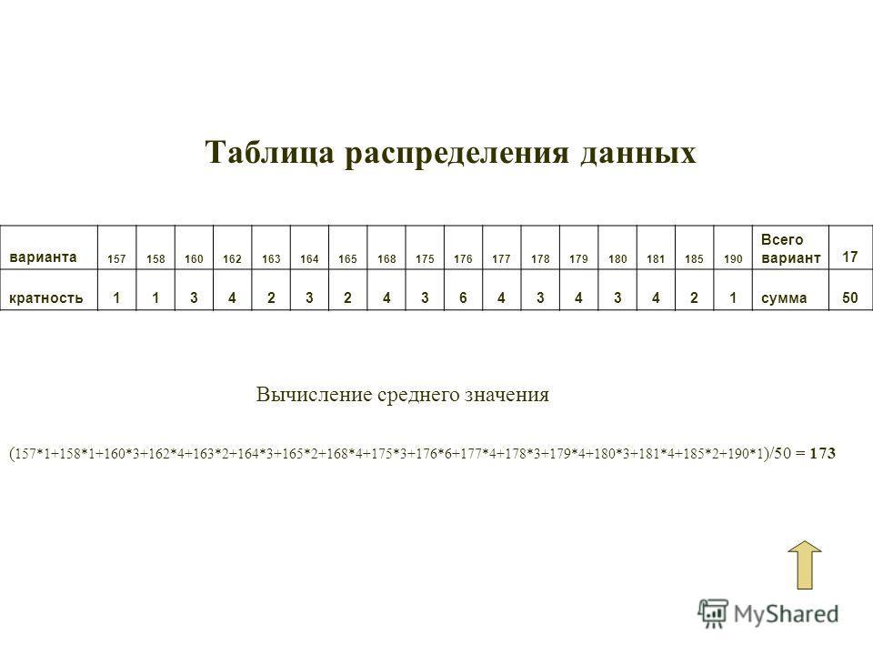 Таблица распределения данных варианта 157158160162163164165168175176177178179180181185190 Всего вариант17 кратность11342324364343421сумма50 ( 157*1+158*1+160*3+162*4+163*2+164*3+165*2+168*4+175*3+176*6+177*4+178*3+179*4+180*3+181*4+185*2+190*1 )/50 =
