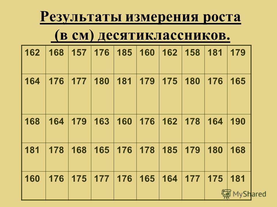 Результаты измерения роста (в см) десятиклассников. 162168157176185160162158181179 164176177180181179175180176165 168164179163160176162178164190 181178168165176178185179180168 160176175177176165164177175181