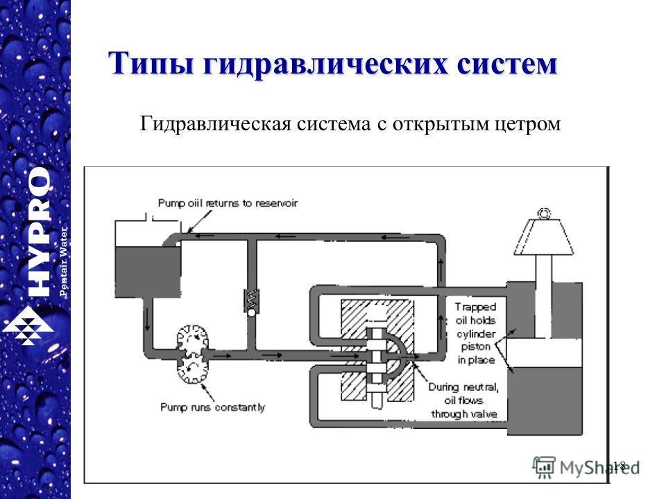 18 Типы гидравлических систем Гидравлическая система с открытым цетром