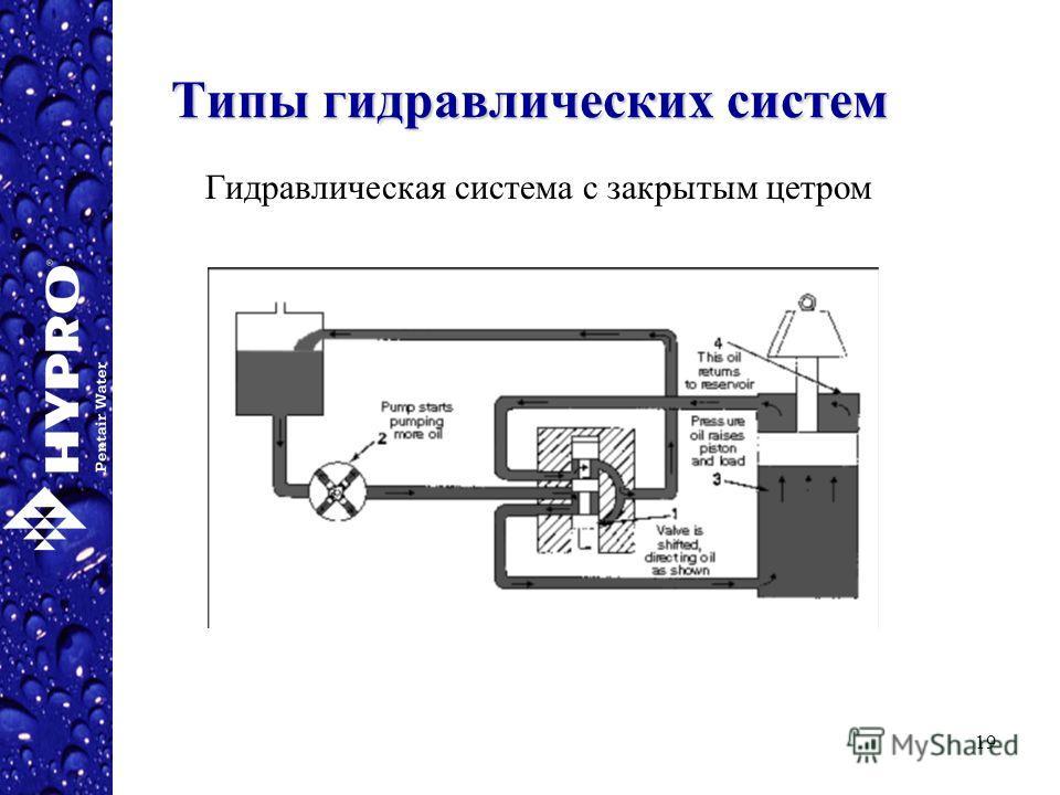 19 Типы гидравлических систем Гидравлическая система с закрытым цетром