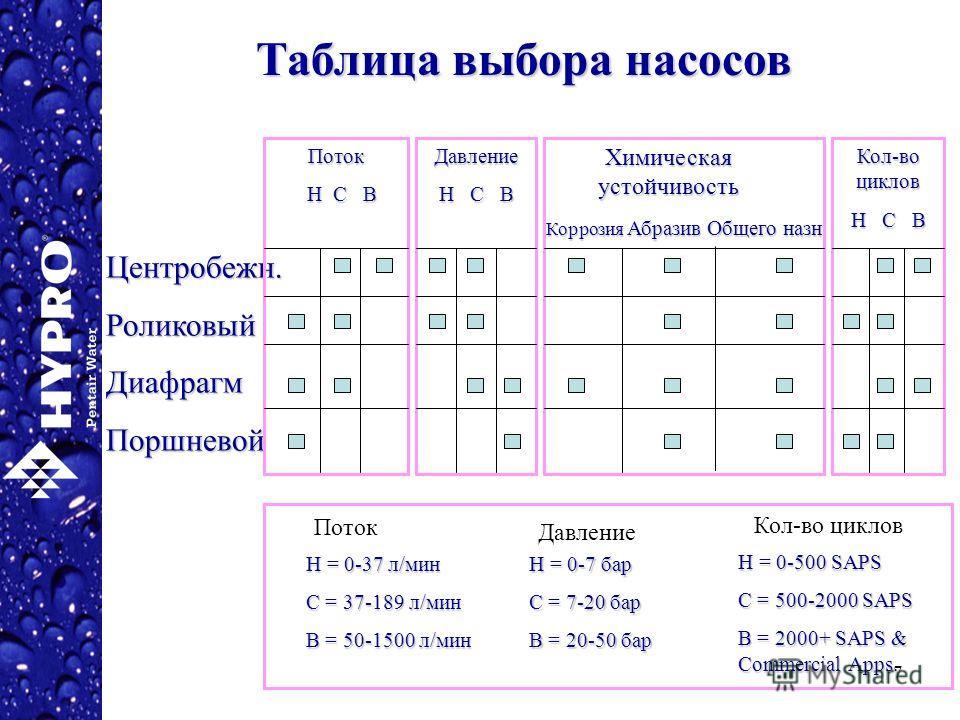 7 Центробежн.РоликовыйДиафрагмПоршневой Поток Н = 0-37 л/мин С = 37-189 л/мин В = 50-1500 л/мин Н = 0-7 бар С = 7-20 бар В = 20-50 бар Н = 0-500 SAPS С = 500-2000 SAPS В = 2000+ SAPS & Commercial Apps. Давление Кол-во циклов Поток Н С В Н С В Химичес