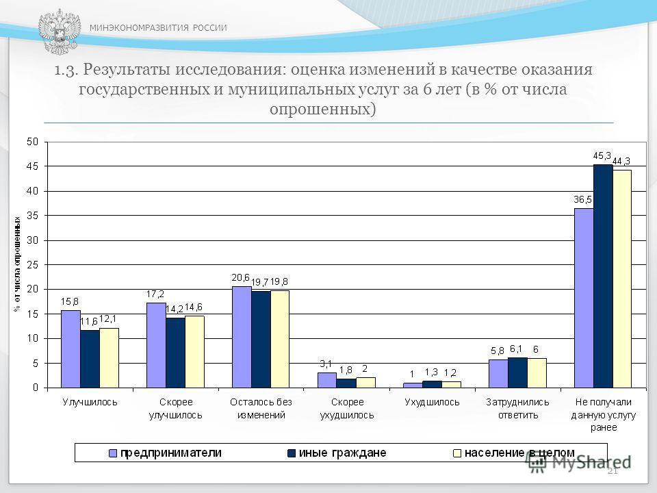 МИНЭКОНОМРАЗВИТИЯ РОССИИ 1.3. Результаты исследования: оценка изменений в качестве оказания государственных и муниципальных услуг за 6 лет (в % от числа опрошенных) 21