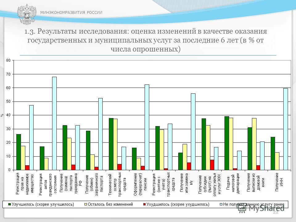 МИНЭКОНОМРАЗВИТИЯ РОССИИ 1.3. Результаты исследования: оценка изменений в качестве оказания государственных и муниципальных услуг за последние 6 лет (в % от числа опрошенных) 22