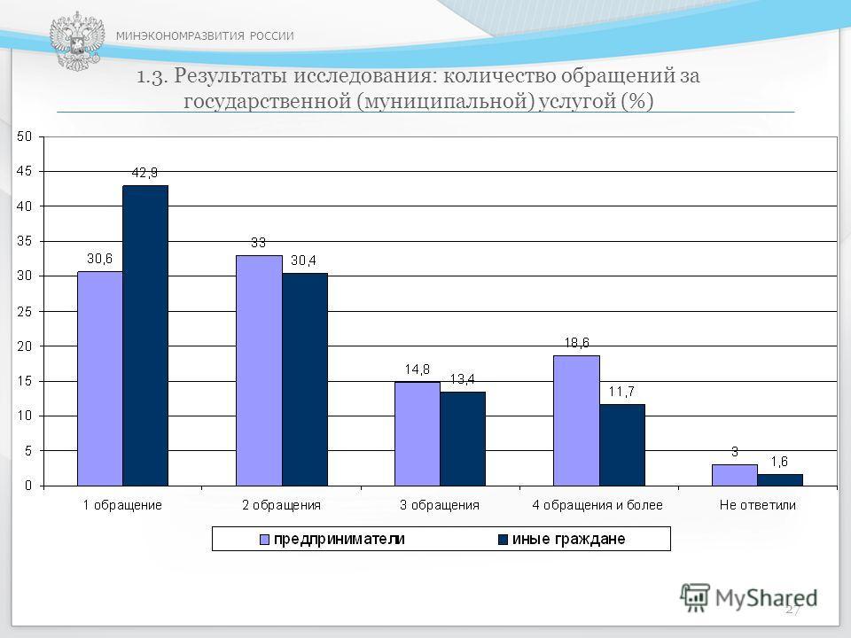 МИНЭКОНОМРАЗВИТИЯ РОССИИ 1.3. Результаты исследования: количество обращений за государственной (муниципальной) услугой (%) 27