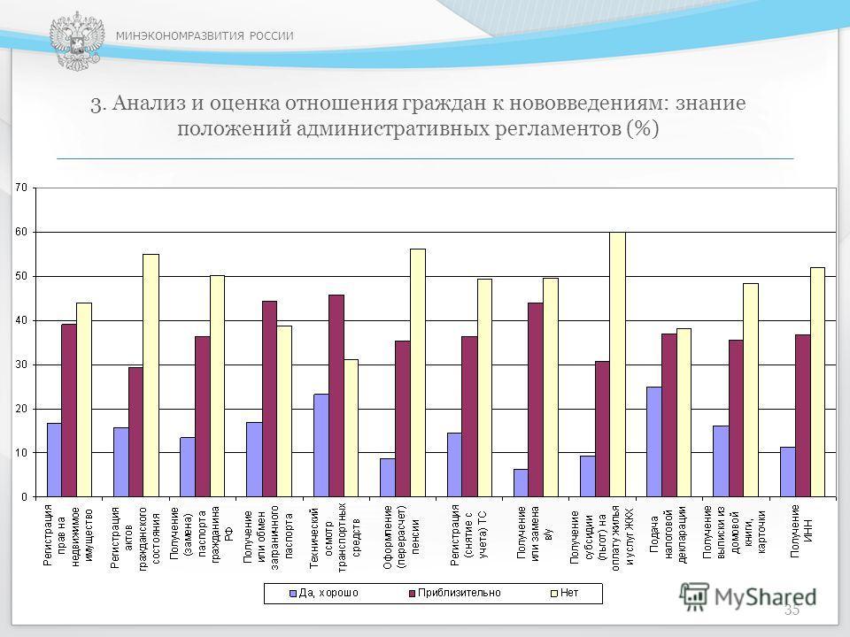 МИНЭКОНОМРАЗВИТИЯ РОССИИ 3. Анализ и оценка отношения граждан к нововведениям: знание положений административных регламентов (%) 35