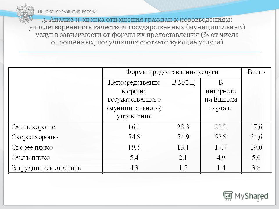МИНЭКОНОМРАЗВИТИЯ РОССИИ 3. Анализ и оценка отношения граждан к нововведениям: удовлетворенность качеством государственных (муниципальных) услуг в зависимости от формы их предоставления (% от числа опрошенных, получивших соответствующие услуги) 38