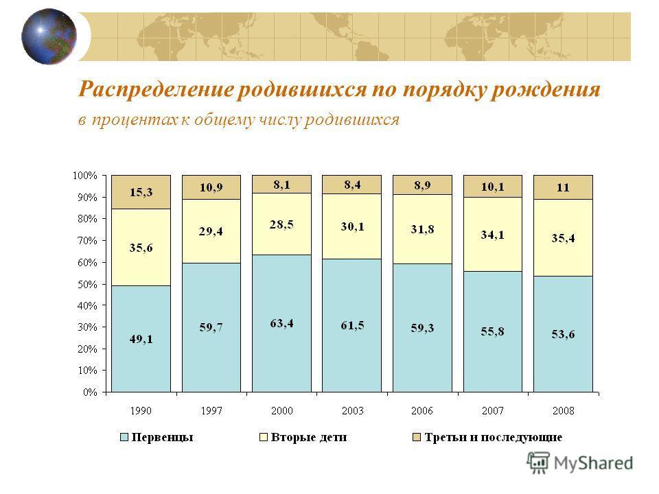 Распределение родившихся по порядку рождения в процентах к общему числу родившихся