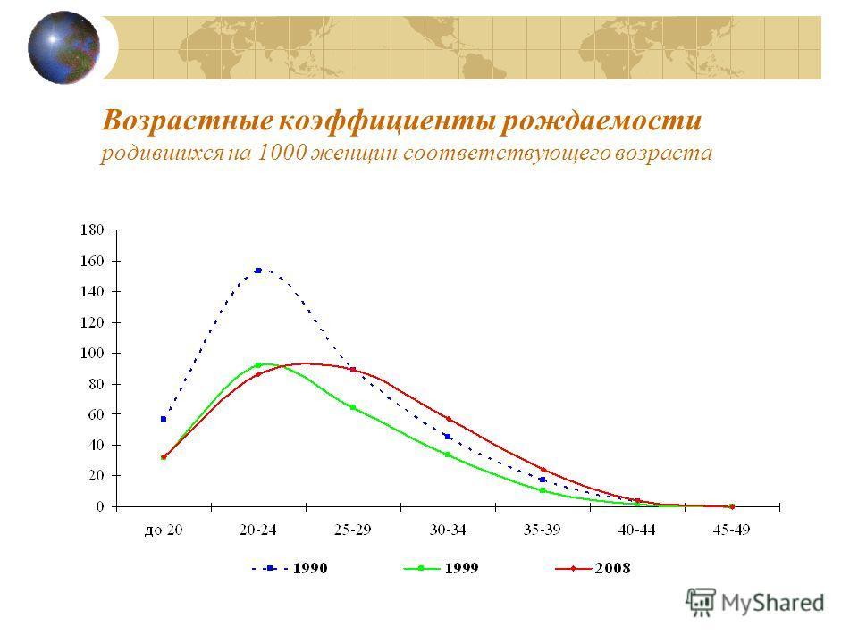 Возрастные коэффициенты рождаемости родившихся на 1000 женщин соответствующего возраста