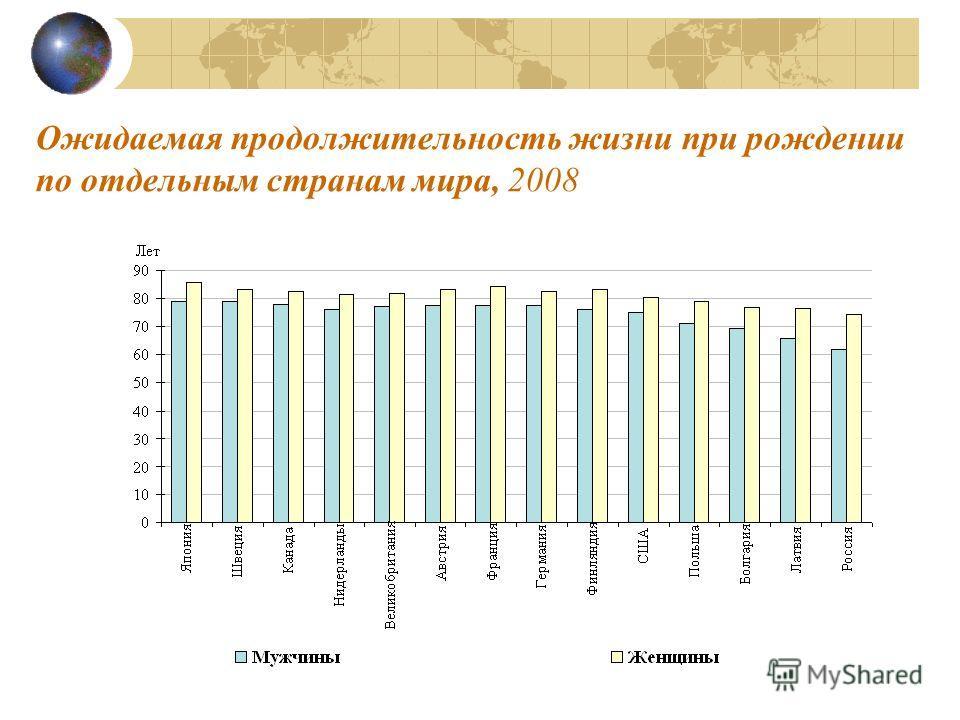 Ожидаемая продолжительность жизни при рождении по отдельным странам мира, 2008